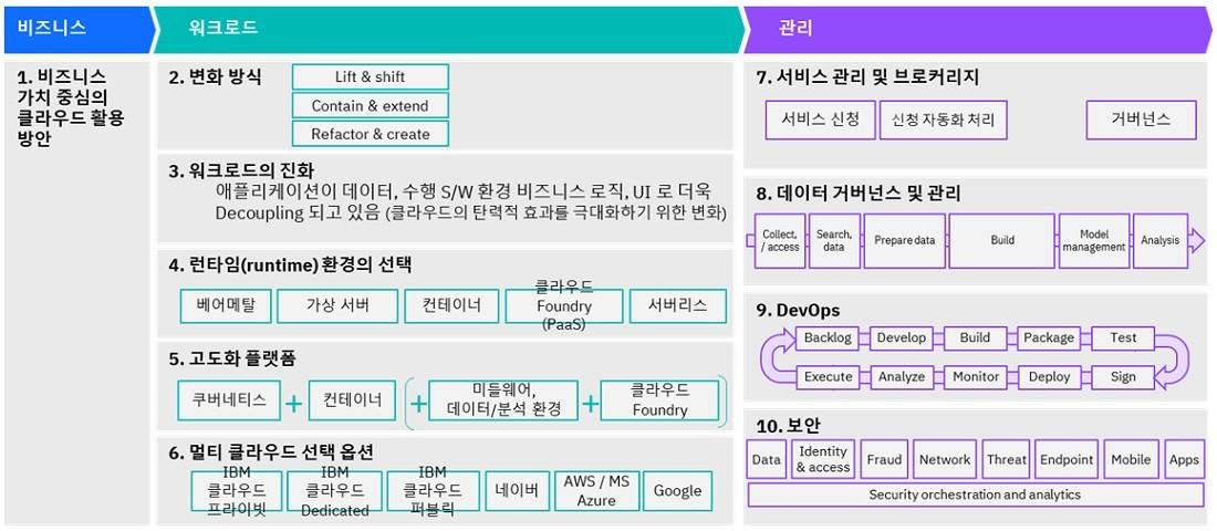 그림 1. 기업의 클라우드 전환시 고려해야할 영역/대상, 자료제공=한국IBM