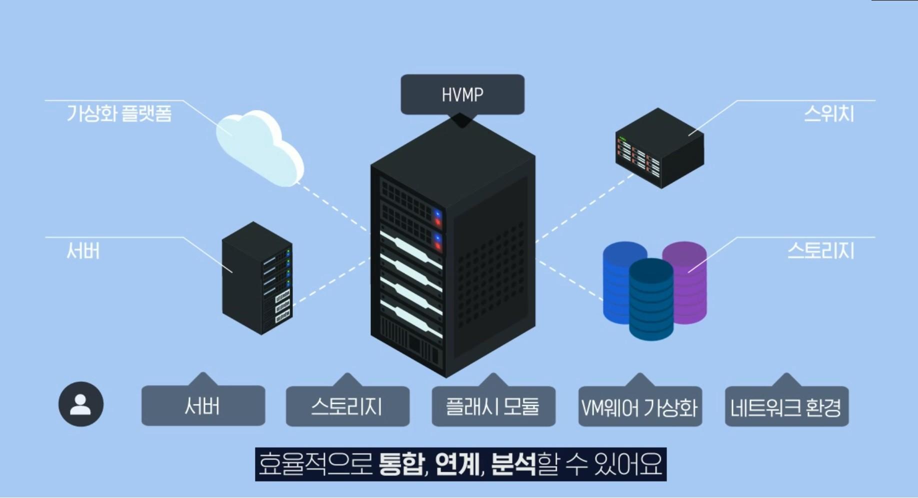 효성인포메이션 영상전용 컨버지드 플랫폼 HVMP 서비스 구성도