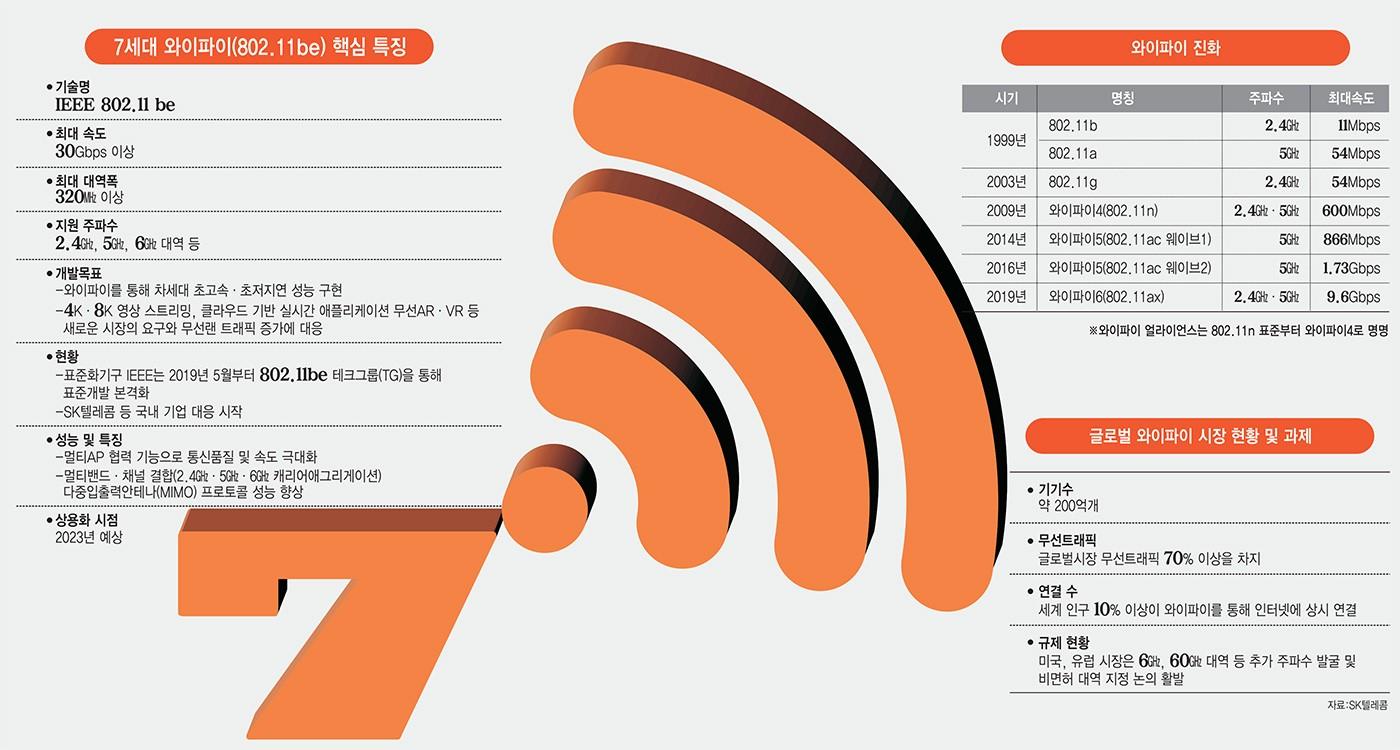 [이슈분석]5G 뺨치는 와이파이?...차세대 기술 와이파이7, 얼마나 빨라졌길래