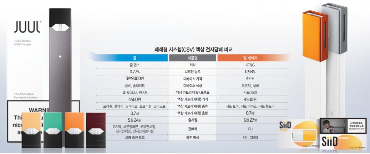 [이슈분석]CSV 액상 전자담배 시대 개막…'쥴 vs 릴 베이퍼' 진검 승부