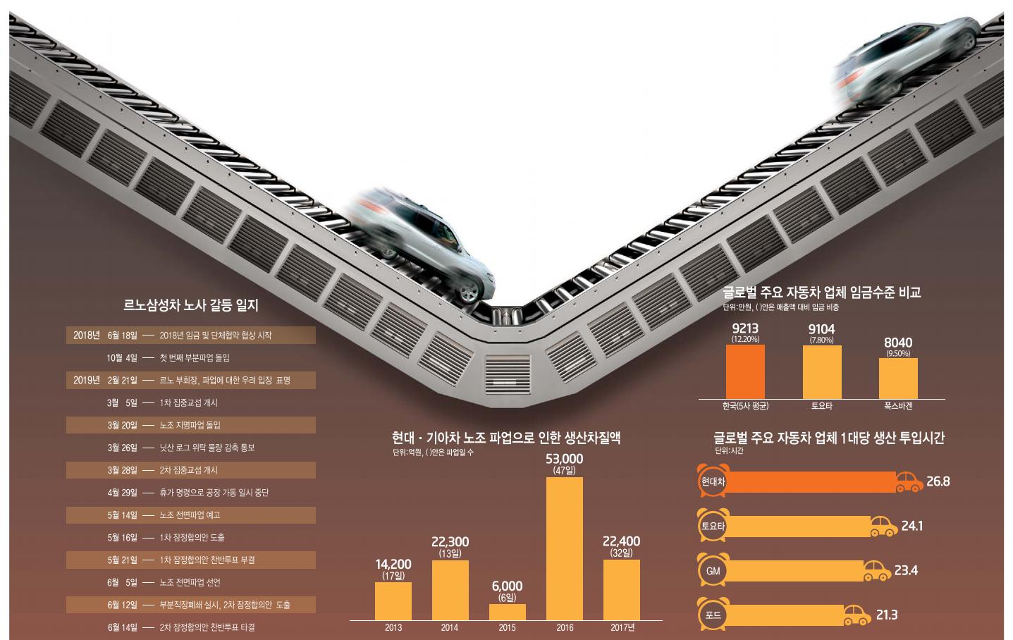[이슈분석]벼랑 끝 한국 車 산업…올해도 '하투' 분위기 고조