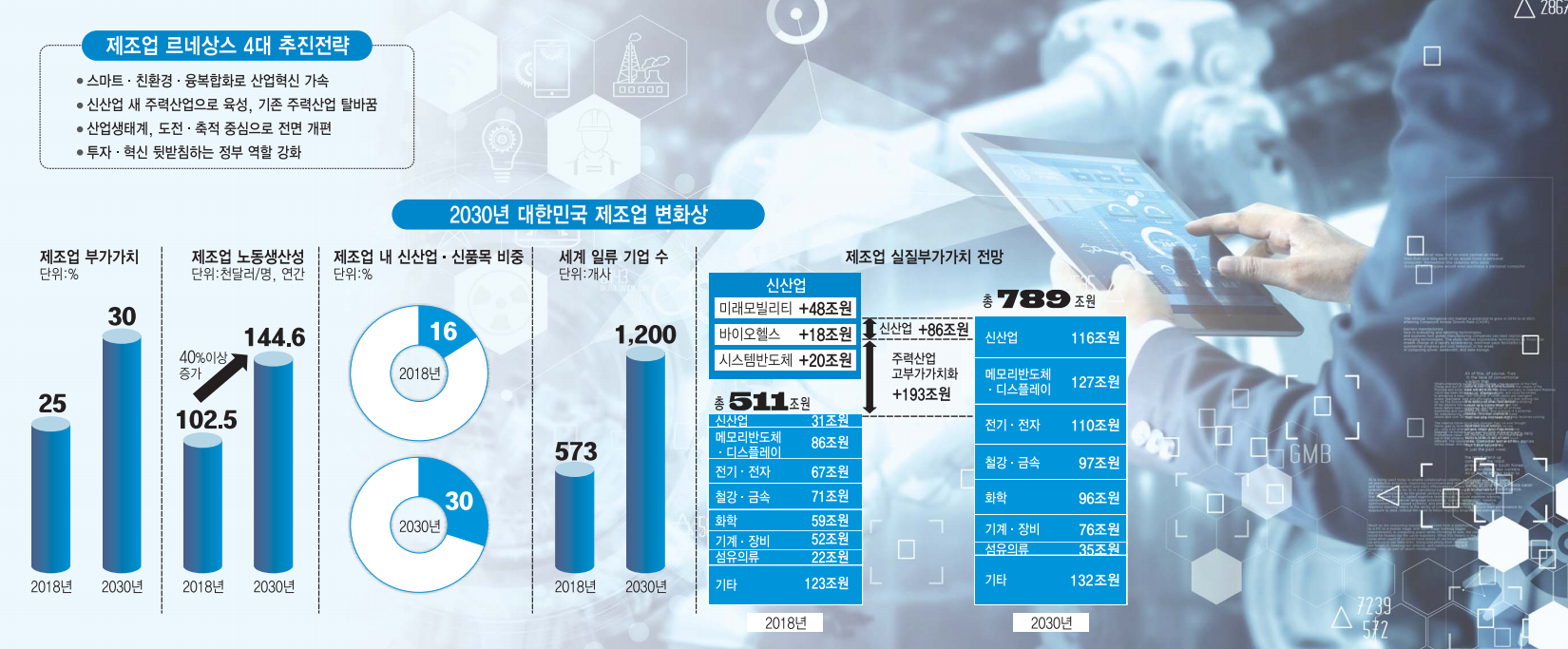 """[이슈분석] """"2030년 제조 4대 강국 도약""""…제조업 르네상스 비전 살펴보니"""