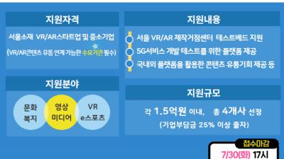 SBA, 서울 특화 VR·AR 콘텐츠 제작지원사업 참여기관 모집