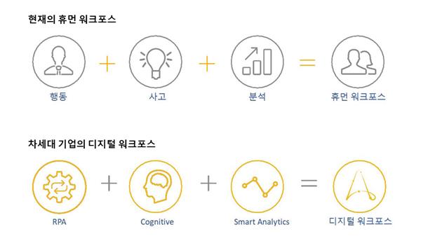 디지털 워크포스 / 제공=오토메이션애니웨어