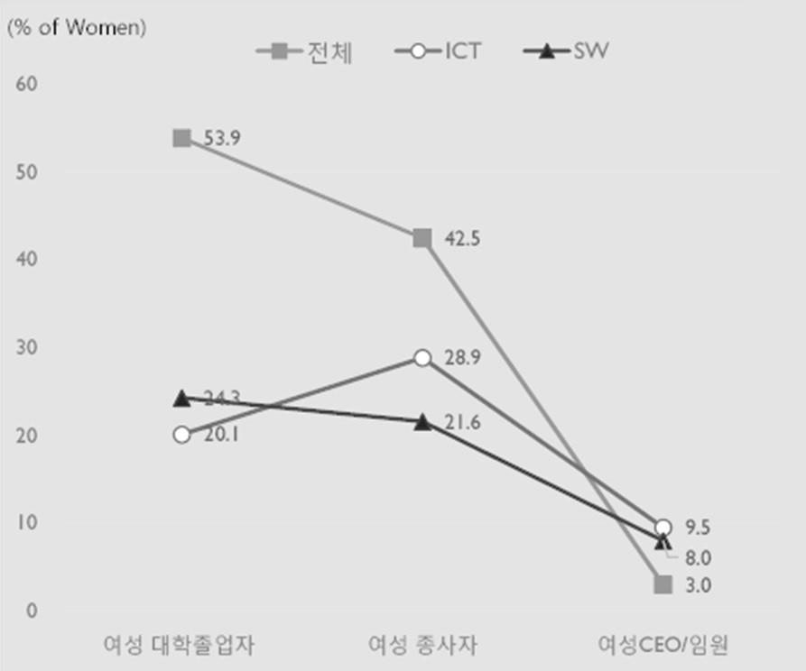 한국 여성 ICT/SW 여성인력 비중, 국회 4차산업혁명포럼 자료집(2019.05.17.,p.45.,지은희)
