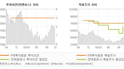 "[ET투자뉴스]코오롱인더, ""아라미드, CPI …"" BUY(유지)-KTB투자증권"