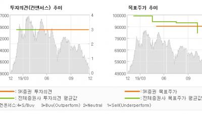 "[ET투자뉴스]천보, ""2020 년 2 차…"" BUY(유지)-SK증권"