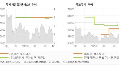 "[ET투자뉴스]일진머티리얼즈, ""위기엔 안정적, 성…"" BUY(유지)-SK증권"