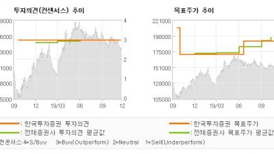 """[ET투자뉴스]현대글로비스, """"현대차그룹과 같은 …"""" BUY(유지)-한국투자증권"""