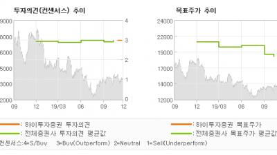 """[ET투자뉴스]LG유플러스, """"5G 와  함께  …"""" BUY(신규)-하이투자증권"""