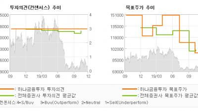 """[ET투자뉴스]금호석유, """"합성고무의 실적 호…"""" BUY-하나금융투자"""