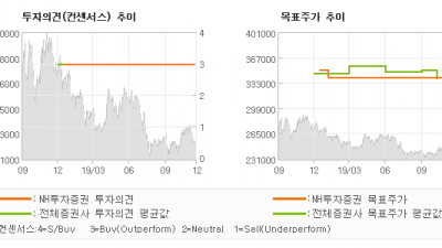 "[ET투자뉴스]SK텔레콤, ""조직개편으로 본 S…"" BUY(유지)-NH투자증권"