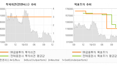 "[ET투자뉴스]SPC삼립, ""4Q19부터 작은 …"" BUY(유지)-DB금융투자"