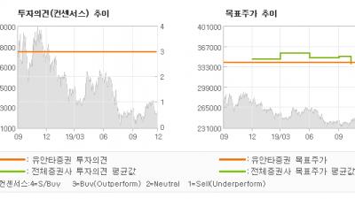 """[ET투자뉴스]SK텔레콤, """"ICT 지주회사로의…"""" BUY(유지)-유안타증권"""