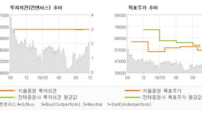 """[ET투자뉴스]KB금융, """"우호적인 자본정책,…"""" BUY(유지)-키움증권"""