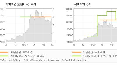 "[ET투자뉴스]오이솔루션, ""고사양 광트랜시버 …"" BUY(유지)-키움증권"