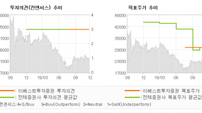 "[ET투자뉴스]JYP Ent., ""2020년에도 Gr…"" BUY(유지)-이베스트투자증권"