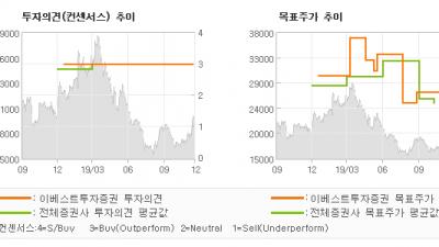 """[ET투자뉴스]SBS, """"심연에서탈출하면 보…"""" BUY(유지)-이베스트투자증권"""