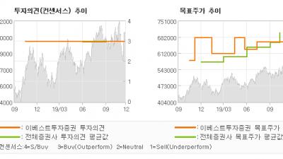 "[ET투자뉴스]엔씨소프트, ""L2M 히트수준 예…"" BUY(유지)-이베스트투자증권"
