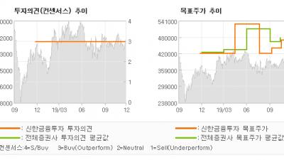 """[ET투자뉴스]휴젤, """"기대되는 20년…"""" BUY(유지)-신한금융투자"""