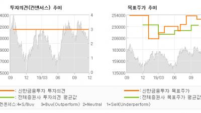 """[ET투자뉴스]SK머티리얼즈, """"20년 코스닥을 빛…"""" BUY(유지)-신한금융투자"""