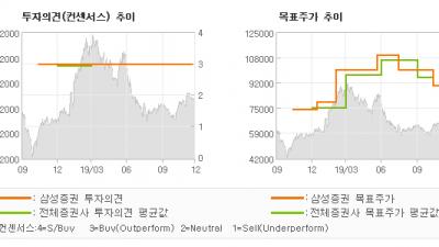 "[ET투자뉴스]NHN, ""게임이 이끄는 실적…"" BUY-삼성증권"
