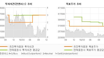 """[ET투자뉴스]POSCO, """"4Q Preview…"""" BUY(유지)-유진투자증권"""