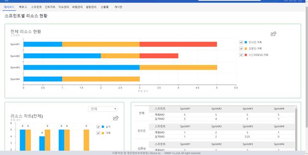'VisualPro' 프로젝트 대쉬보드