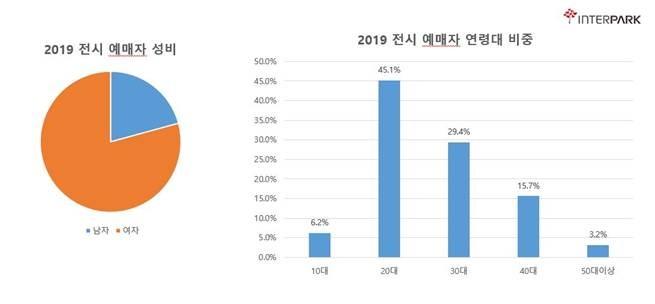 '인터파크' 티켓 판매 통계 자료 / 인터파크 홍보팀 제공