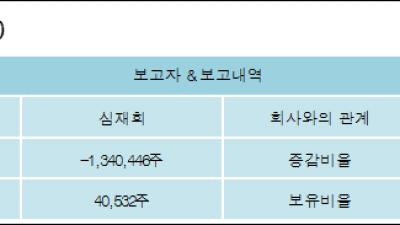 [ET투자뉴스][엔텔스 지분 변동] 심재희 외 7명 -19.43%p 감소, 0.58% 보유