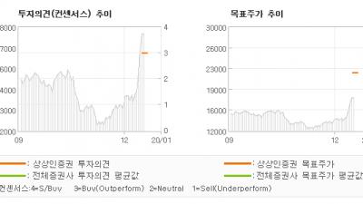 "[ET투자뉴스]뉴트리, ""콜라겐으로 이너뷰티…"" BUY(신규)-상상인증권"