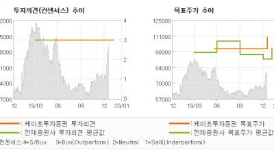 "[ET투자뉴스]NHN, ""밸류에이션 Re-r…"" BUY-케이프투자증권"