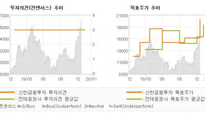 """[ET투자뉴스]테크윙, """"성장 날개를 펴다…"""" BUY(유지)-신한금융투자"""