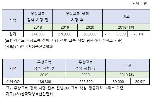 """(사)한국학생복산업협회 """"무상교복 정책은 교복가격 상승 원인 아냐"""""""