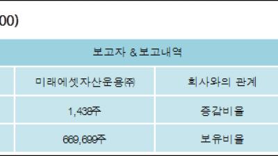 [ET투자뉴스][유한양행 지분 변동] 미래에셋자산운용㈜ 외 5명 0.01%p 증가, 5.01% 보유