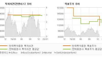 "[ET투자뉴스]S-Oil, ""4Q19 Previ…"" BUY(유지)-한국투자증권"
