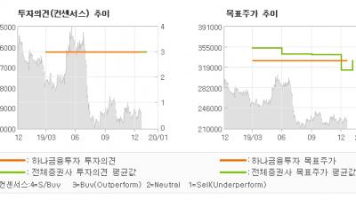 "[ET투자뉴스]동원F&B, ""상반기까지 원가 절…"" BUY-하나금융투자"