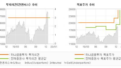 """[ET투자뉴스]해성디에스, """"수익성 레벨업…"""" BUY-하나금융투자"""