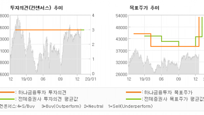 "[ET투자뉴스]SKC코오롱PI, ""5G와 폴더블 스마…"" BUY-하나금융투자"