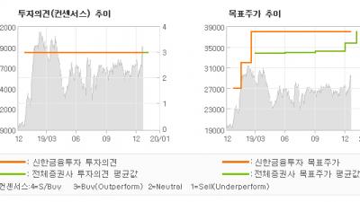"""[ET투자뉴스]콜마비앤에이치, """"기대 만발 20년…"""" BUY(유지)-신한금융투자"""