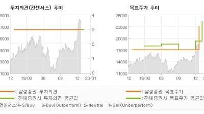 "[ET투자뉴스]해성디에스, ""4Q19 Revie…"" BUY-삼성증권"