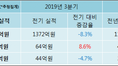 [ET투자뉴스]LS전선아시아 19년4분기 실적 발표, 영업이익 69.1억원… 전년 동기 대비 45.85%