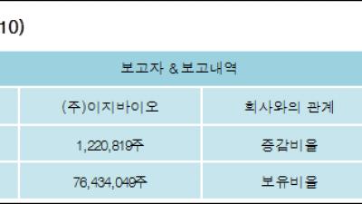 [ET투자뉴스][팜스토리 지분 변동] (주)이지바이오1.09%p 증가, 67.97% 보유