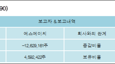 [ET투자뉴스][두올산업 지분 변동] 에스에이치-15.95%p 감소, 7.59% 보유