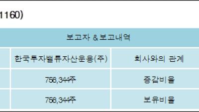 [ET투자뉴스][지어소프트 지분 변동] 한국투자밸류자산운용(주)5.19%p 증가, 5.19% 보유