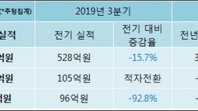 [ET투자뉴스]삼천당제약, 19년4분기 실적 발표
