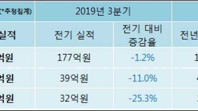 [ET투자뉴스]KCI 19년4분기 실적, 매출액·영업이익 하락