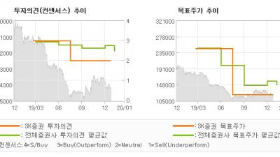 "[ET투자뉴스]이마트, ""구조적 변환기, 긴…"" HOLD(유지)-SK증권"