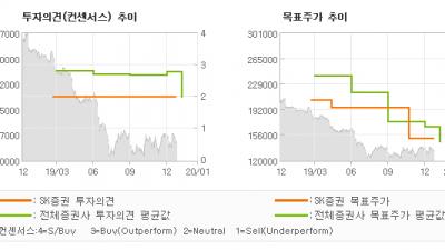 "[ET투자뉴스]롯데쇼핑, ""리레이팅을 위한 필…"" HOLD(유지)-SK증권"
