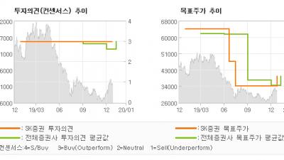 "[ET투자뉴스]애경산업, ""중국 수출 회복이 …"" BUY(유지)-SK증권"